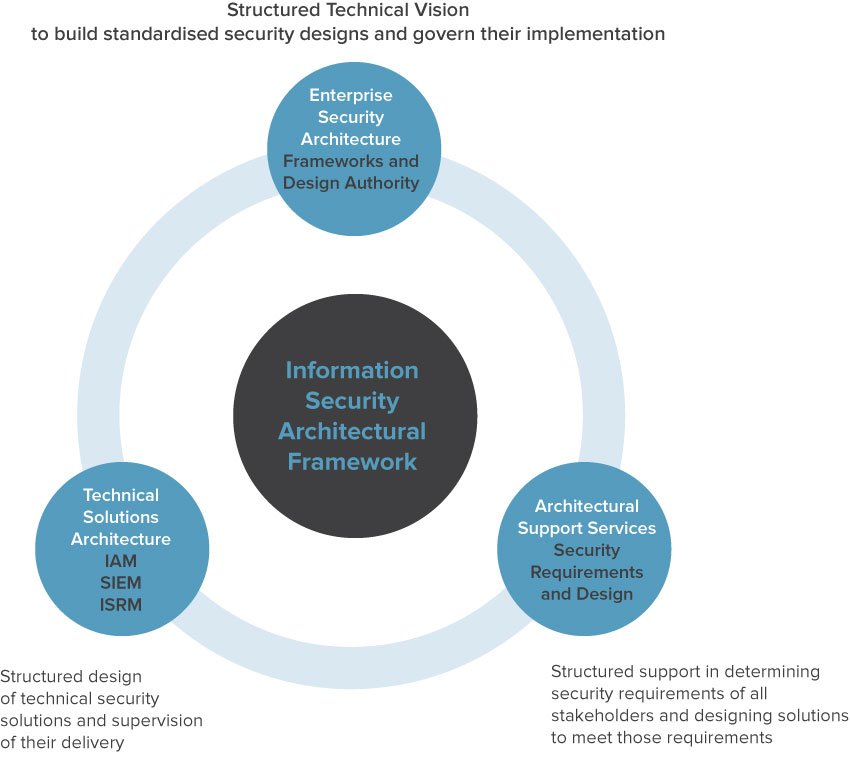 Information security architecture framework
