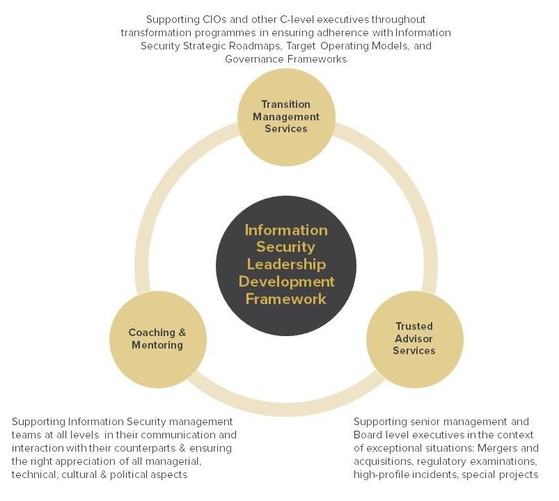 Information Security Leadership Framework