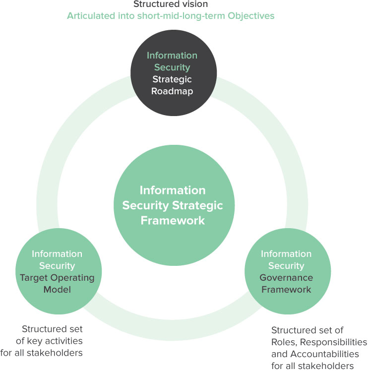 Information governance and security strategy