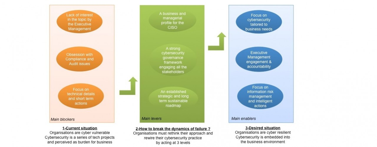 From cyber security to cyber resilience diagram