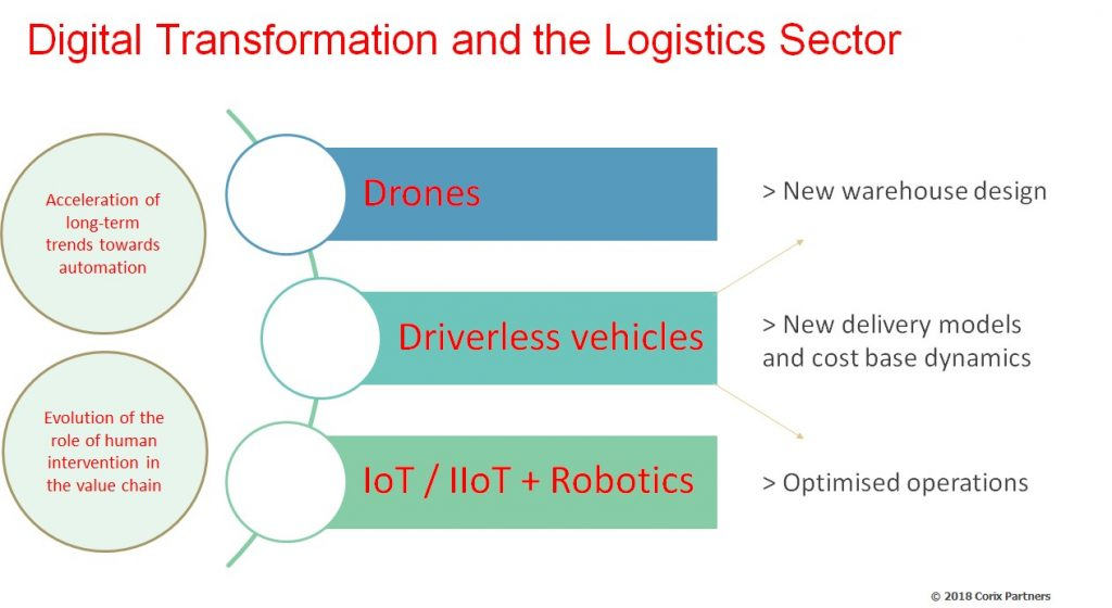 digital transformation logistics